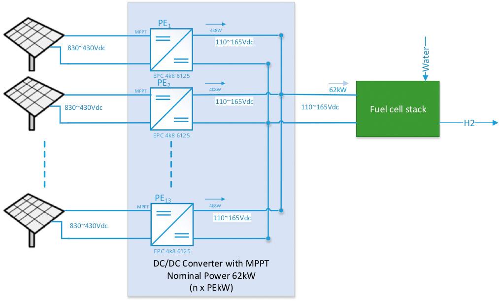 Off-grid hydrogen generation