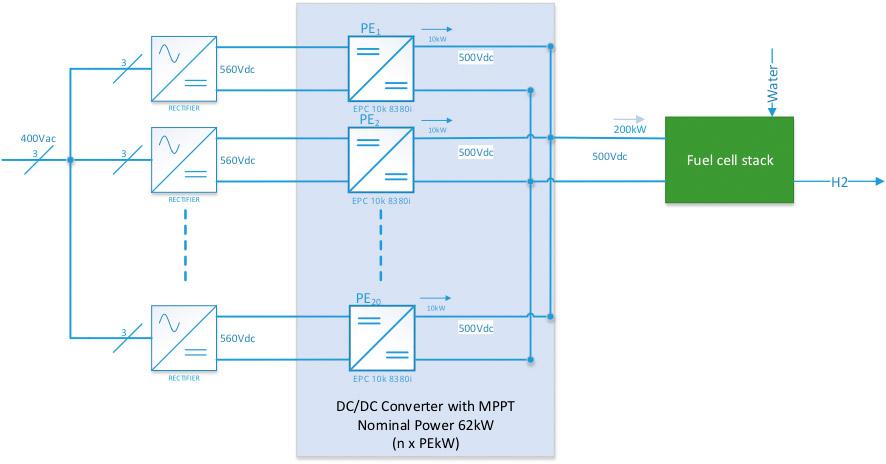 On-grid hydrogen generation