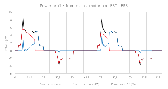 Power profile from mains, motor and ESC - ERS