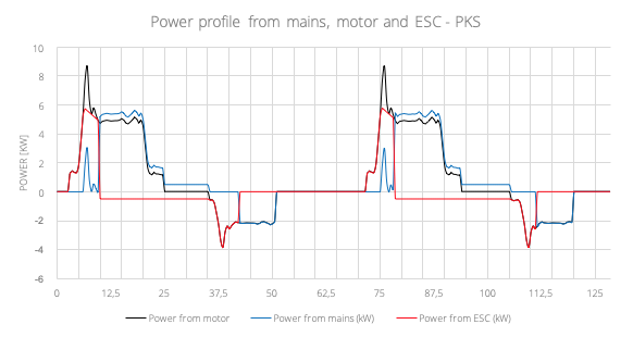 Power profile from mains, motor and ESC - PKS