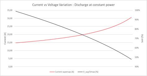 Current vs Voltage Variation: Discharge at constant power
