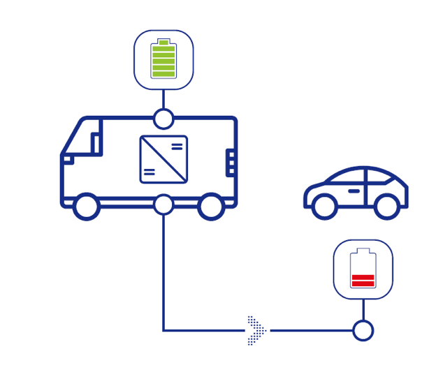 direct connection between two cars and/or emergency charging